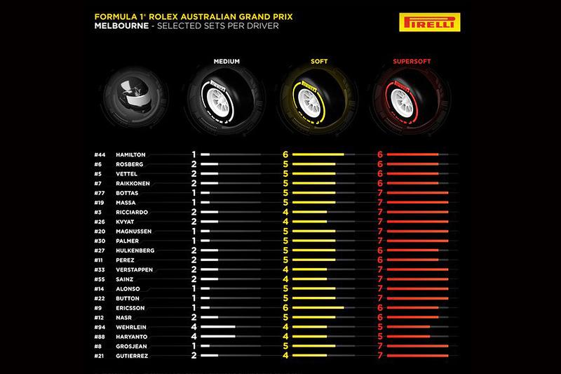 f1-australian-gp-2016-pirelli-tire-allocation-choices-per-driver-for-australian-gp